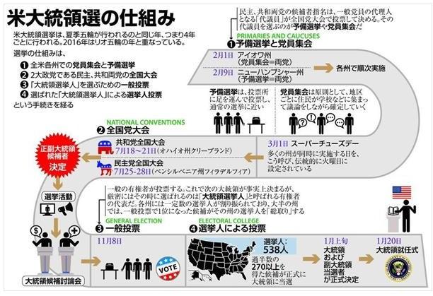 アメリカ大統領選挙2016の仕組み
