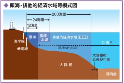 領海 排他的経済水域 違い