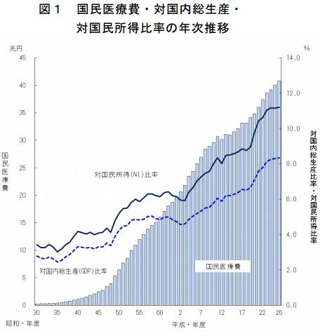 国民医療費の推移