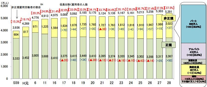 正規雇用と非正規雇用労働者の推移の表