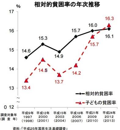 相対的貧困率の年次推移の表