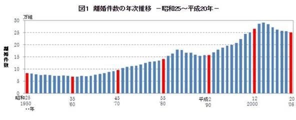 離婚件数の年次推移の表